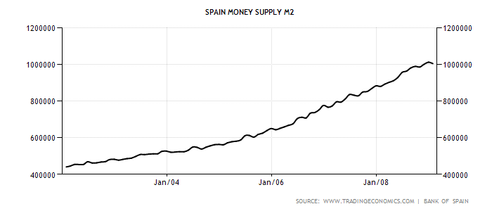 spain-money-supply-m2.png