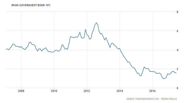 spain-government-bond-yield.png