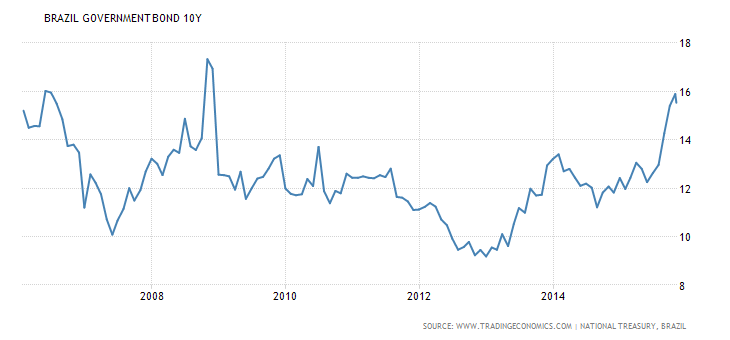 brazil-government-bond-yield.png