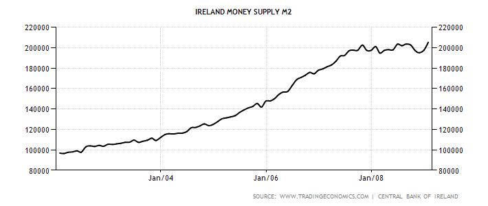 ireland-money-supply-m2.png