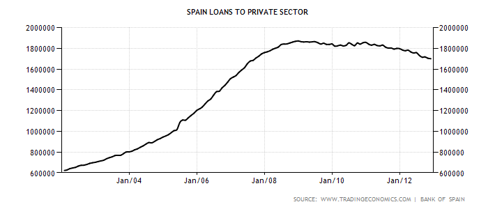 spain-loans-to-private-sector (1).png