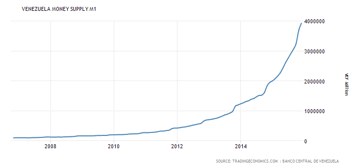 venezuela-money-supply-m1.png