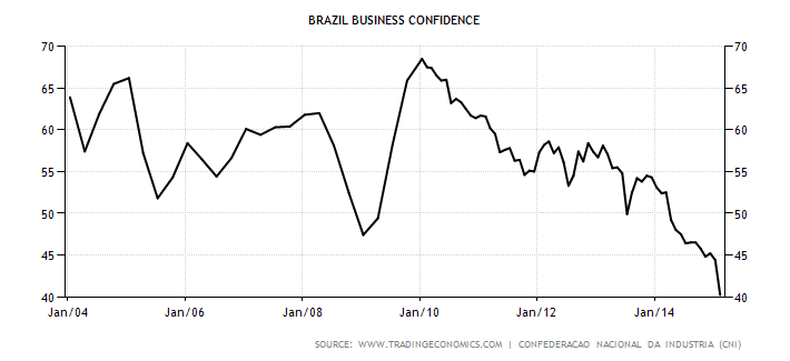 brazil-business-confidence.png