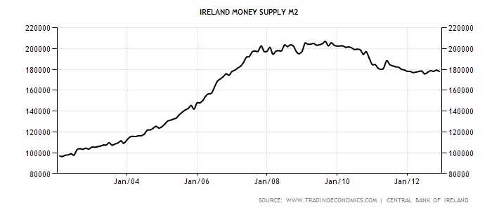 ireland-money-supply-m2 (1).png