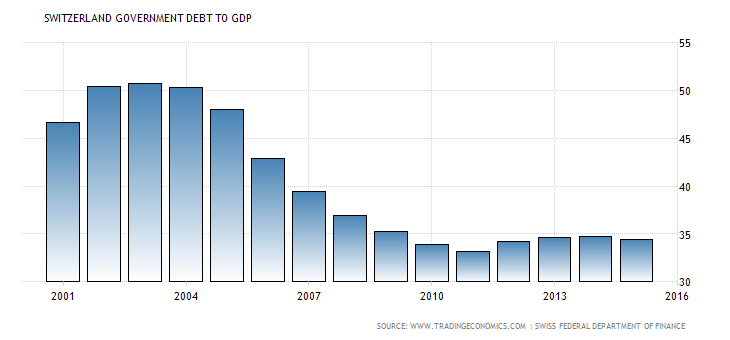 switzerland-government-debt-to-gdp.png