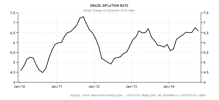 brazil-inflation-cpi.png