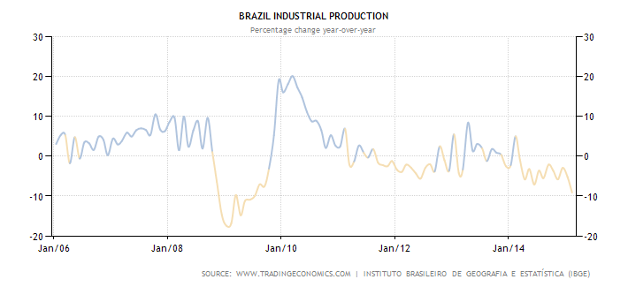 brazil-industrial-production.png