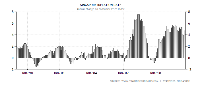 singapore-inflation-cpi.png