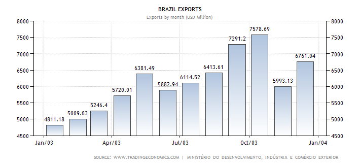 brazil-exports.png