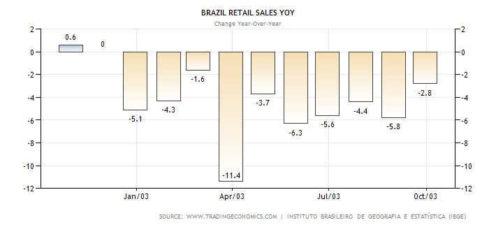 brazil-retail-sales-annual.png