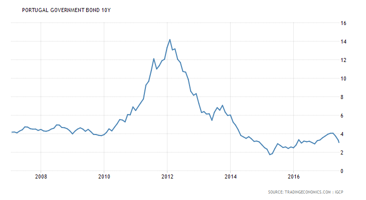 portugal-government-bond-yield.png