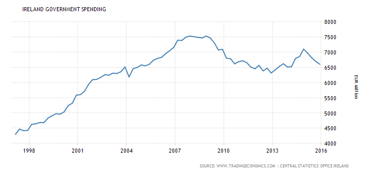 ireland-government-spending.png