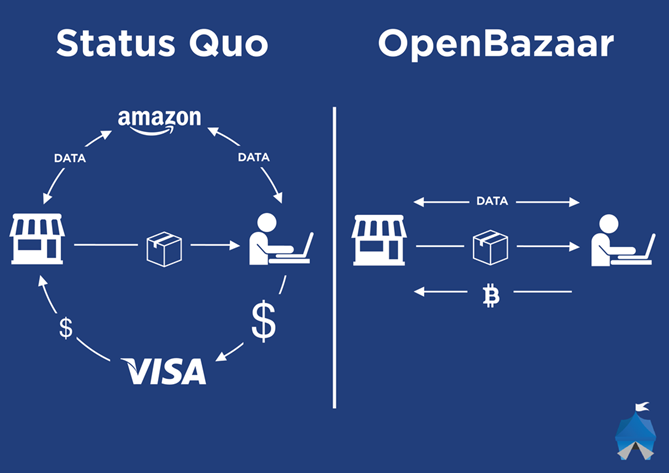 openbazaartransaction_1024-1024x724.png