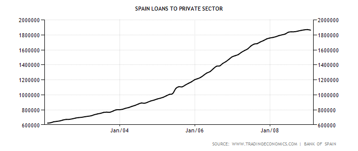 spain-loans-to-private-sector.png