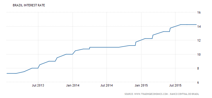 brazil-interest-rate.png