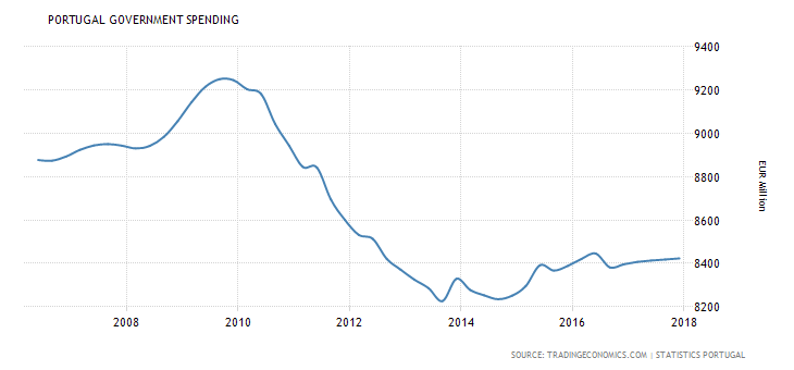 portugal-government-spending.png