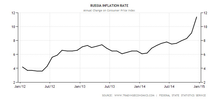 russia-inflation-cpi.png