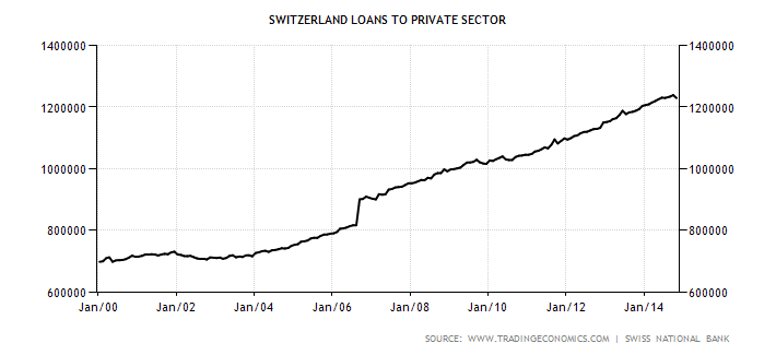 switzerland-loans-to-private-sector.png