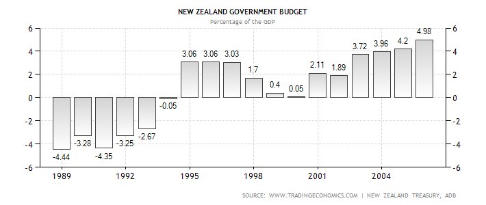 new-zealand-government-budget.png