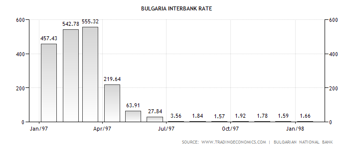 bulgaria-interbank-rate.png