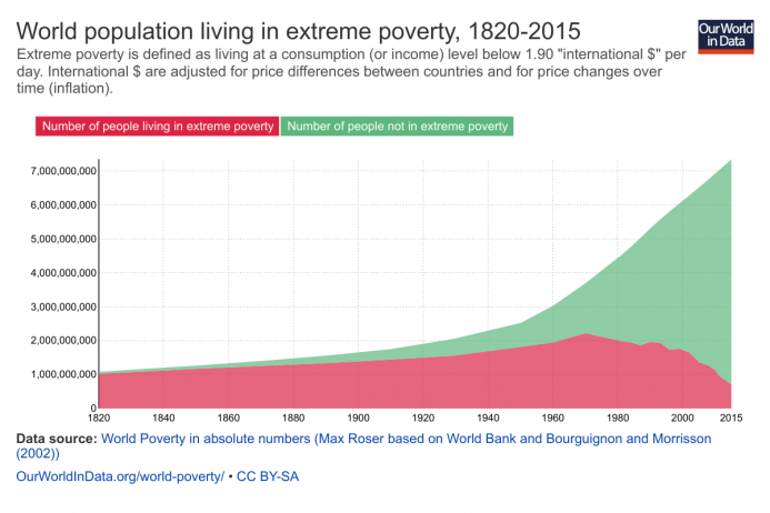 world-population-in-extreme-poverty-absolute.png