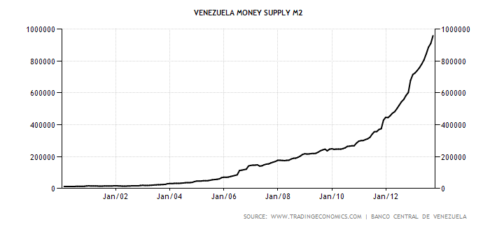 venezuela-money-supply-m2.png