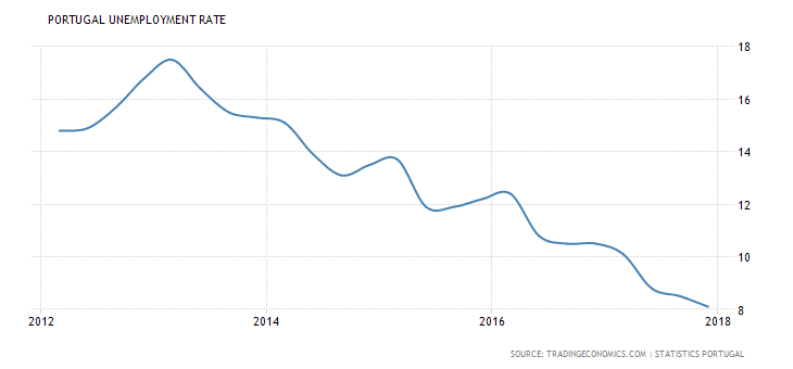 portugal-unemployment-rate.png