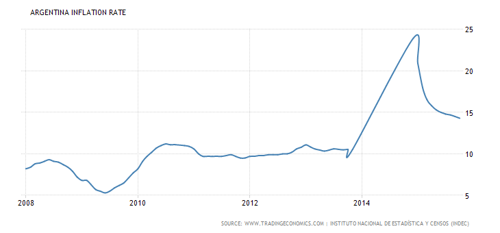 argentina-inflation-cpi.png