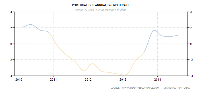 portugal-gdp-growth-annual1.png
