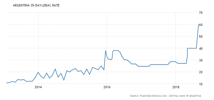 argentina-interest-rate.png