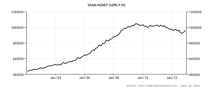 spain-money-supply-m2 (1).png