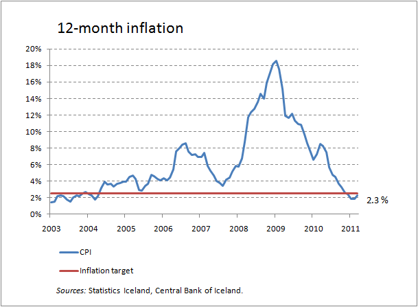 inflation_march iceland.png