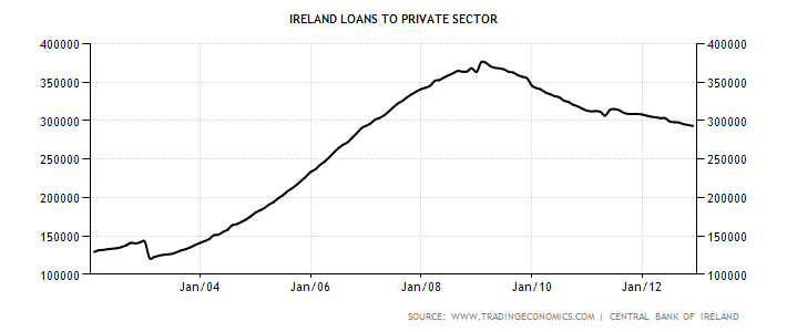 ireland-loans-to-private-sector (1).png