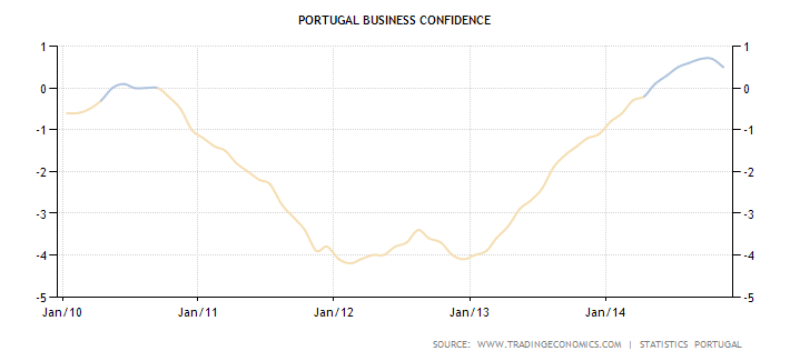 portugal-business-confidence.png