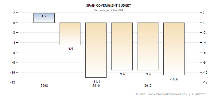 spain-government-budget.png