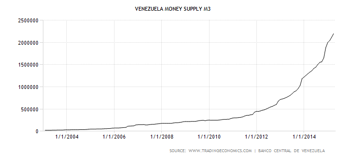 venezuela-money-supply-m3.png